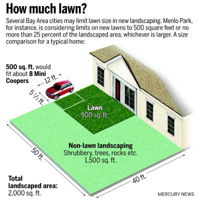 Some bay area cities considering limits on lawn sizes for How much is a one car garage